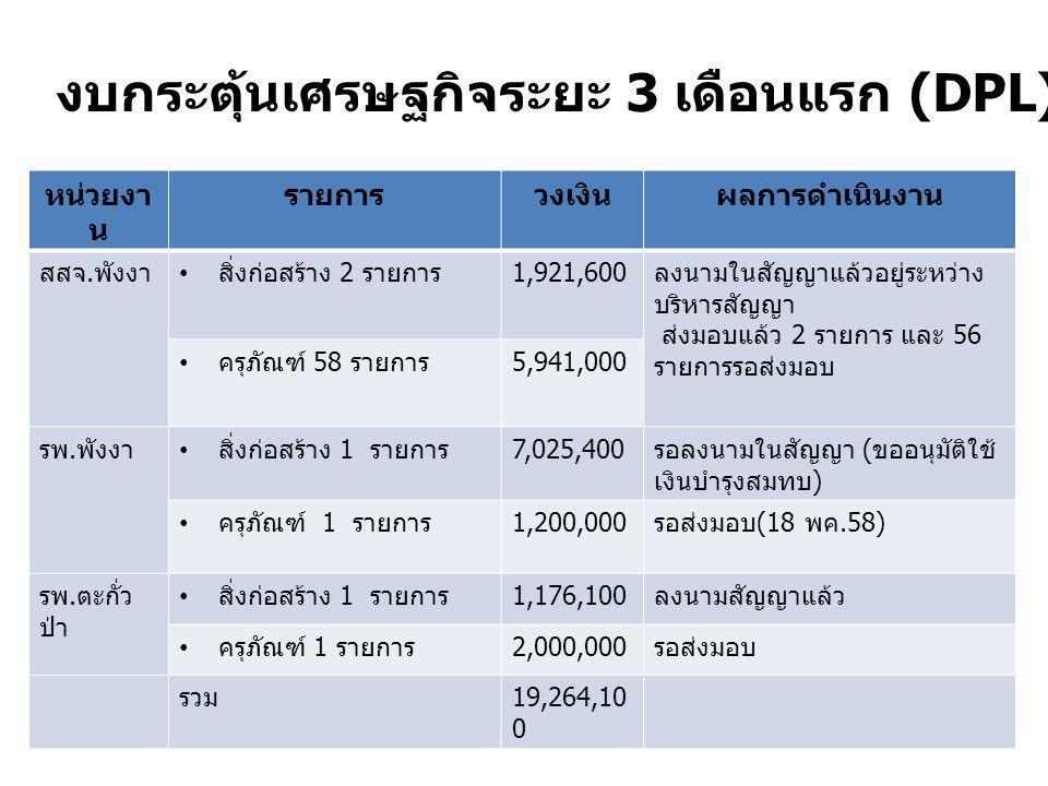 หน่วยงา น รายการวงเงินผลการดำเนินงาน สสจ. พังงา สิ่งก่อสร้าง 2 รายการ 1,921,600 ลงนามในสัญญาแล้วอยู่ระหว่าง บริหารสัญญา ส่งมอบแล้ว 2 รายการ และ 56 ราย