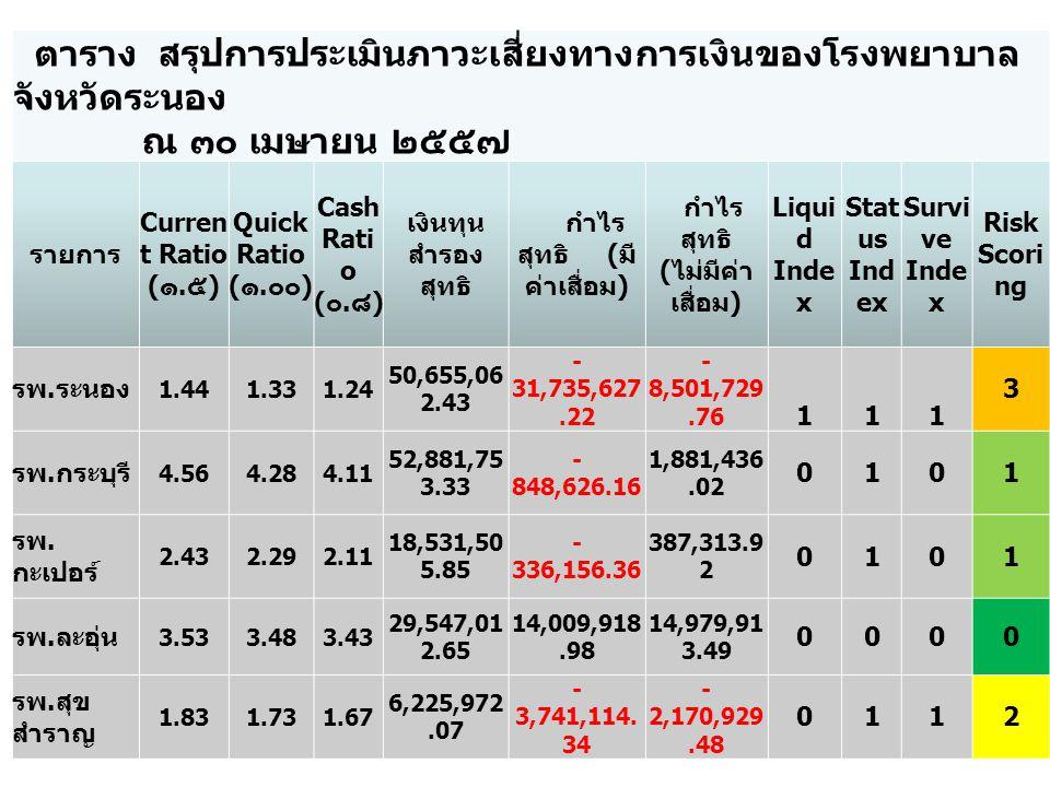 กราฟแสดงสภาพคล่องทางการเงินของโรงพยาบาลในจังหวัดระนอง ณ เดือนเมษายน 2557