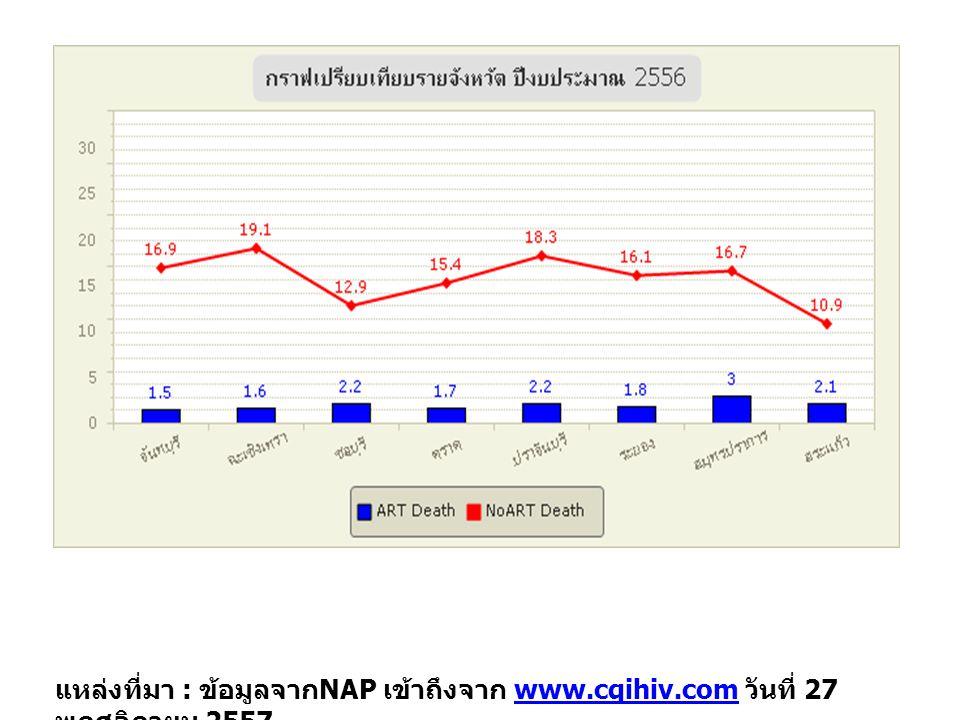 แหล่งที่มา : ข้อมูลจาก NAP เข้าถึงจาก www.cqihiv.com วันที่ 27 พฤศจิกายน 2557www.cqihiv.com จ.