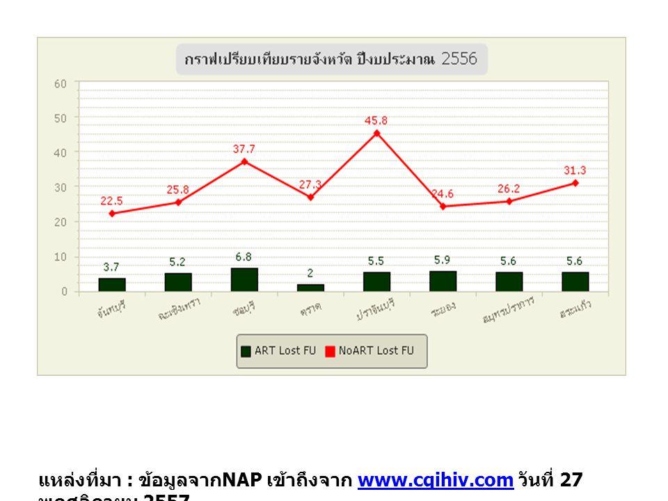 แหล่งที่มา : ข้อมูลจาก NAP เข้าถึงจาก www.cqihiv.com วันที่ 27 พฤศจิกายน 2557www.cqihiv.com