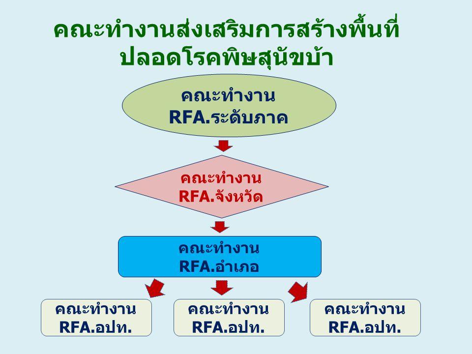 คณะทำงานส่งเสริมการสร้างพื้นที่ ปลอดโรคพิษสุนัขบ้า คณะทำงาน RFA.ระดับภาค คณะทำงาน RFA.จังหวัด คณะทำงาน RFA.อำเภอ คณะทำงาน RFA.อปท. คณะทำงาน RFA.อปท. ค