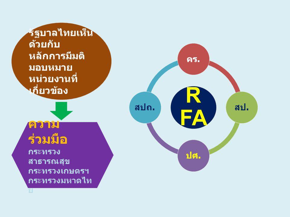 รัฐบาลไทยเห็น ด้วยกับ หลักการมีมติ มอบหมาย หน่วยงานที่ เกี่ยวข้อง ความ ร่วมมือ กระทรวง สาธารณสุข กระทรวงเกษตรฯ กระทรวงมหาดไท ย R FA คร.สป.ปศ.สปถ.