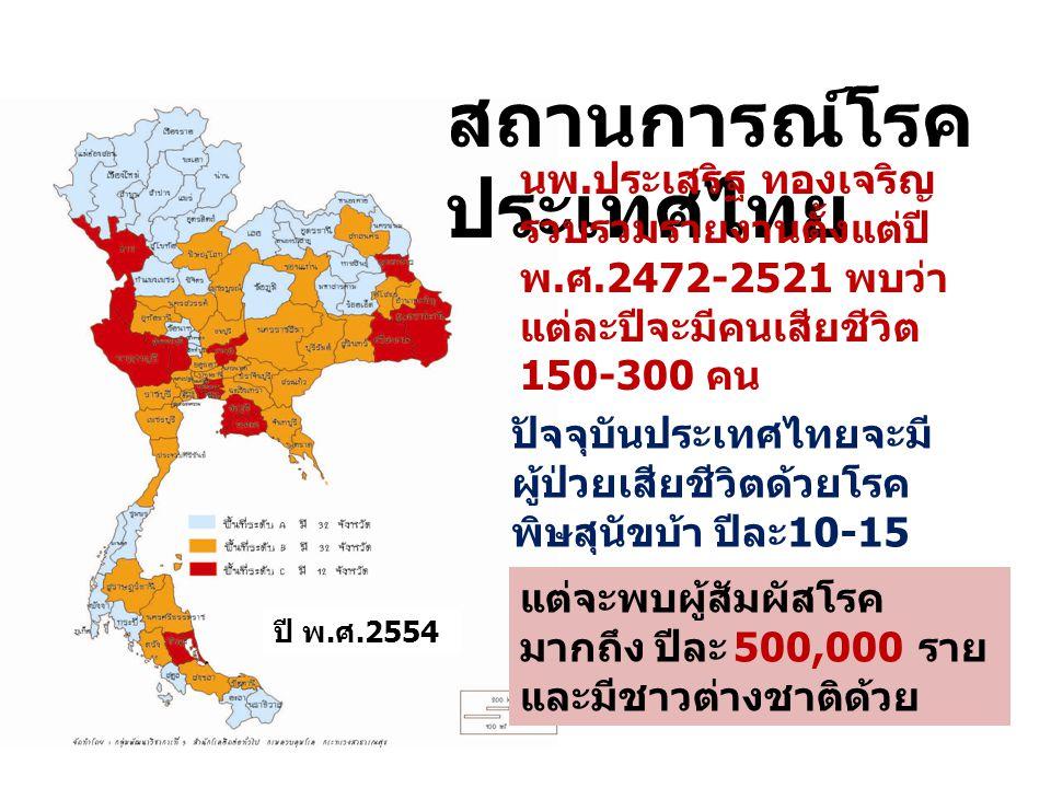 สถานการณ์โรค ประเทศไทย นพ. ประเสริฐ ทองเจริญ รวบรวมรายงานตั้งแต่ปี พ. ศ.2472-2521 พบว่า แต่ละปีจะมีคนเสียชีวิต 150-300 คน ปัจจุบันประเทศไทยจะมี ผู้ป่ว