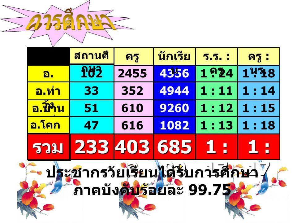 2455 610 616 403 3 352 ครู 1 : 18 1 : 15 1 : 18 1 : 17 1 : 14 ครู : นร.