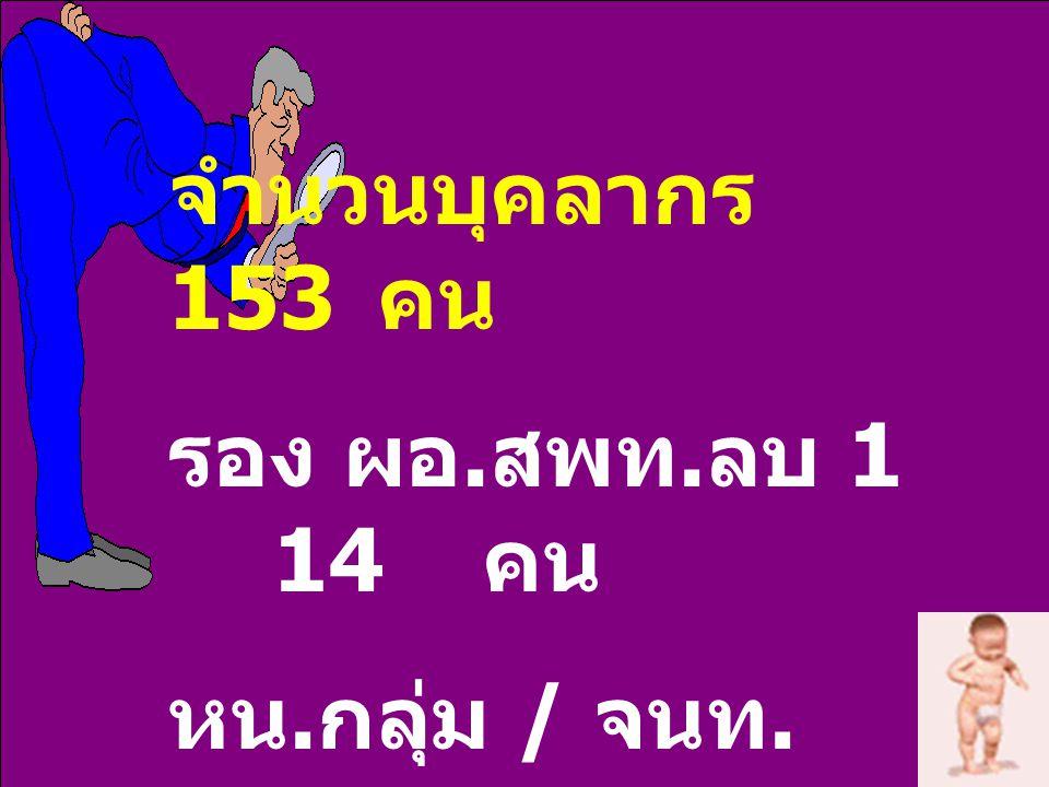 จำนวนบุคลากร 153 คน รอง ผอ. สพท. ลบ 1 14 คน หน. กลุ่ม / จนท. 123 คน ลูกจ้างประจำ ชั่วคราว 15 คน