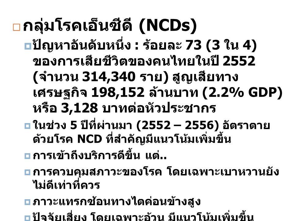  กลุ่มโรคเอ็นซีดี (NCDs)  ปัญหาอันดับหนึ่ง : ร้อยละ 73 (3 ใน 4) ของการเสียชีวิตของคนไทยในปี 2552 ( จำนวน 314,340 ราย ) สูญเสียทาง เศรษฐกิจ 198,152 ล