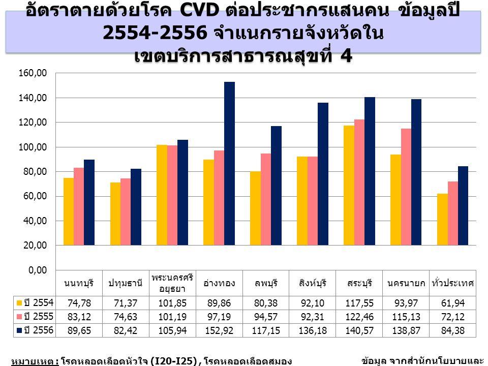 อัตราป่วยในด้วยโรค Stroke ต่อประชากรแสนคน จังหวัดสิงห์บุรี อ่างทอง และระดับประเทศ ข้อมูล ปี 2550-2556 หมายเหตุ : โรคหลอดเลือดหัวใจ (I20-I25) โรคหลอดเลือดสมอง (I60-I69) แหล่งข้อมูล : ฐานข้อมูลผู้ป่วยในรายบุคคล หลักประกันสุขภาพถ้วนหน้า