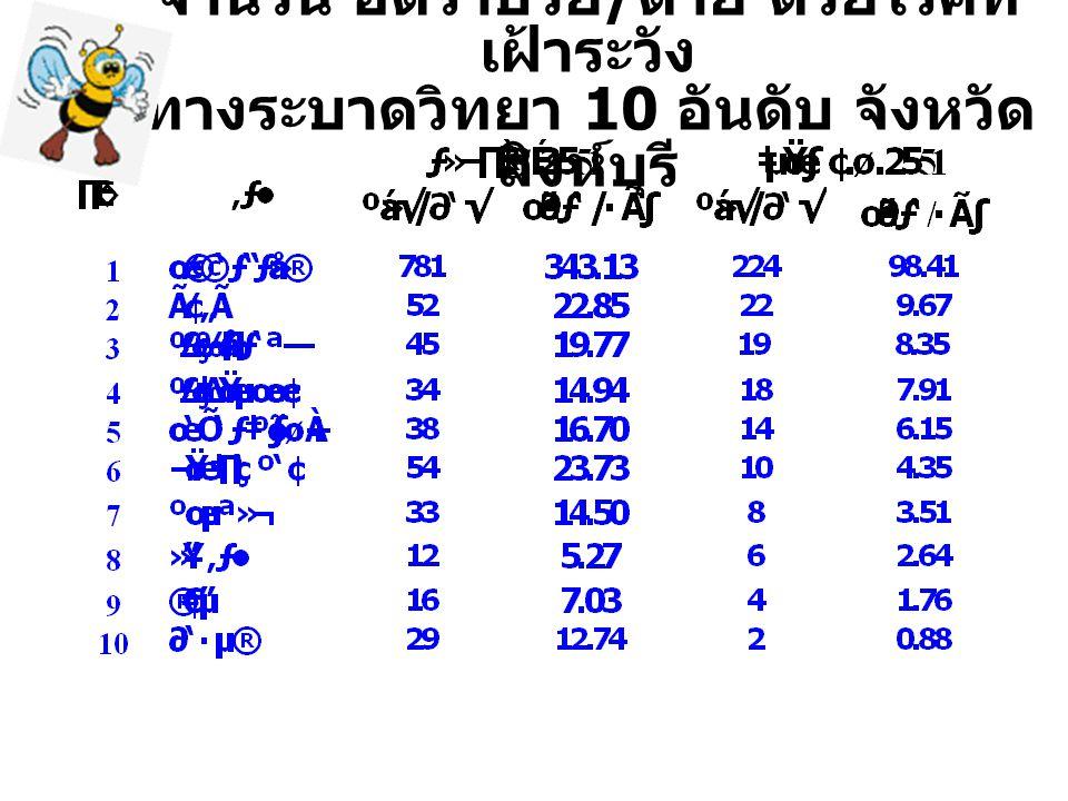 จำนวน อัตราป่วย / ตาย ด้วยโรคที่ เฝ้าระวัง ทางระบาดวิทยา 10 อันดับ จังหวัด สิงห์บุรี