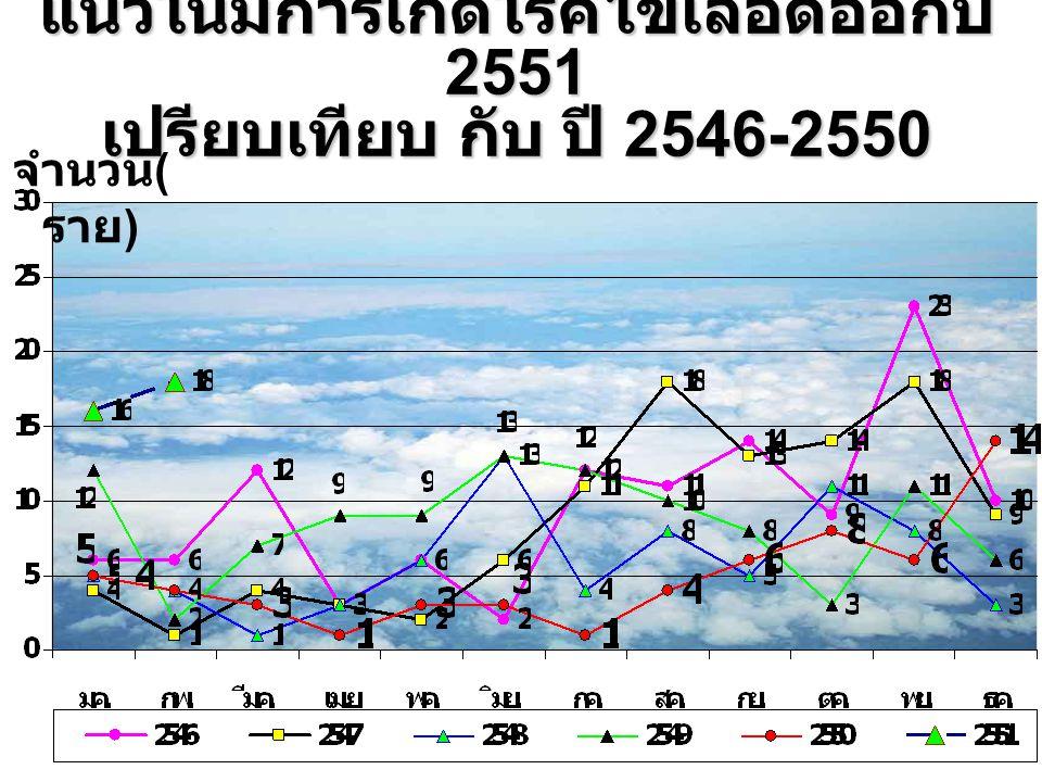 จำนวน ( ราย ) แผนภูมิ จำนวนผู้ป่วยโรค ไข้เลือดออก ( สะสม ) ปี 2551 จังหวัดสิงห์บุรี อัตราไม่เกิน 37.98 / แสน