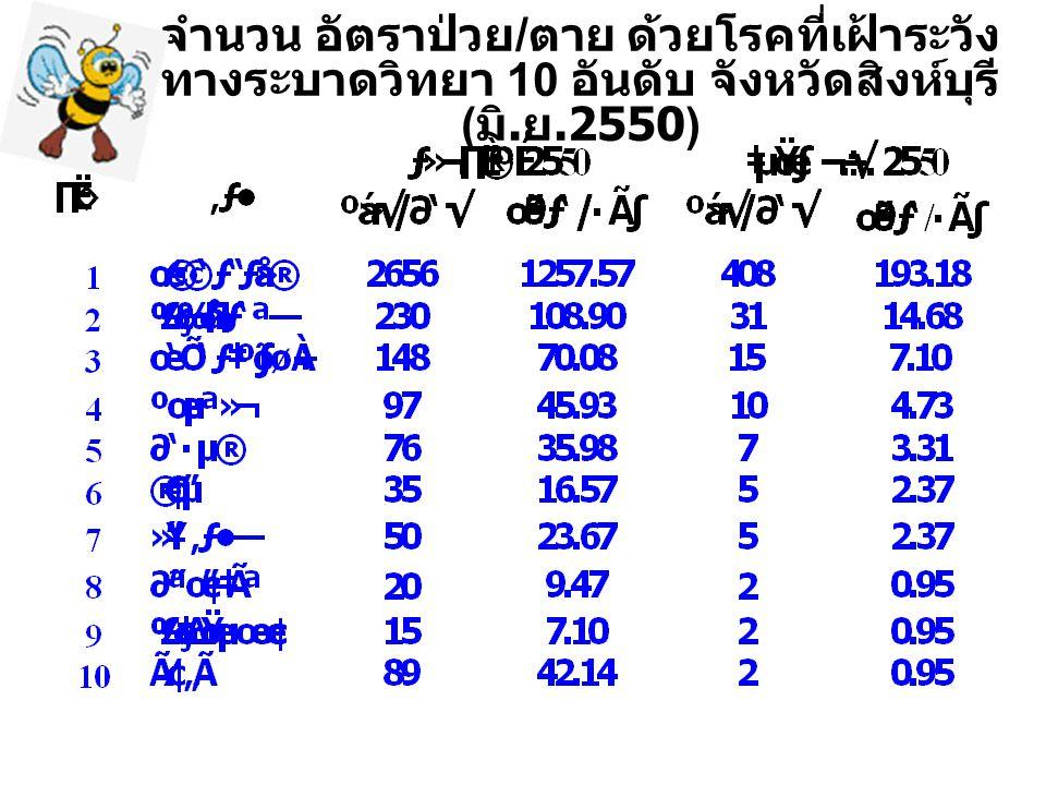 จำนวน อัตราป่วย / ตาย ด้วยโรคที่เฝ้าระวัง ทางระบาดวิทยา 10 อันดับ จังหวัดสิงห์บุรี ( มิ. ย.2550)