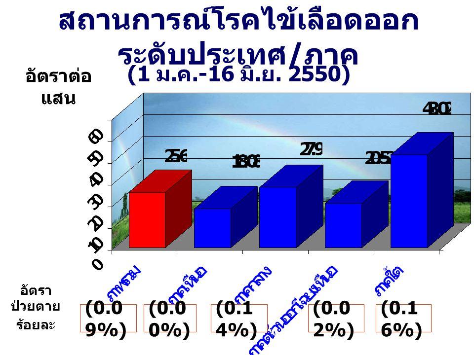 สถานการณ์โรคไข้เลือดออก ระดับประเทศ / ภาค (1 ม. ค.-16 มิ. ย. 2550) อัตราต่อ แสน (0.0 9%) (0.1 4%) (0.0 2%) (0.1 6%) (0.0 0%) อัตรา ป่วยตาย ร้อยละ