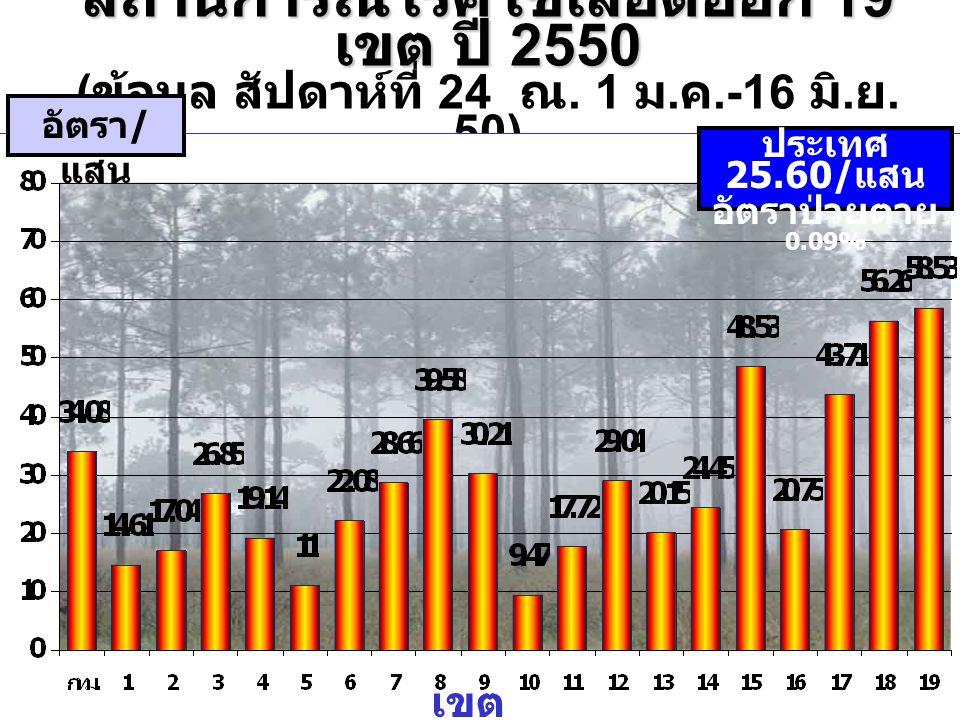 อัตราป่วยโรคไข้เลือดออกปี 2550 ในจังหวัด เขต 5 อัตราต่อ แสน จังหวัด
