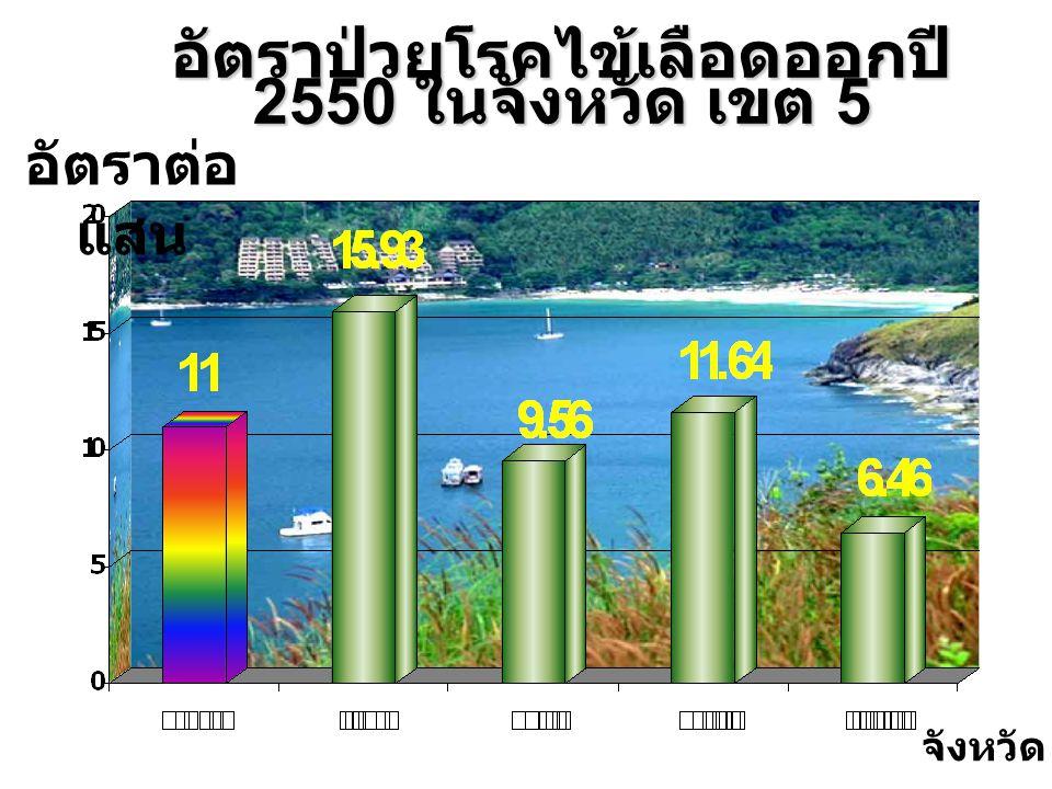 (1 ต.ค.49 - 20 มิ. ย. 50) 1. พื้นที่มีรายงานสัตว์ป่วยตาย 71 จังหวัด 1,785 ตำบล 2.