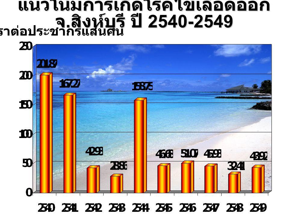 ประเทศไทยตั้งแต่วันที่ 1 ม.ค.-20 มิ. ย.50 1.