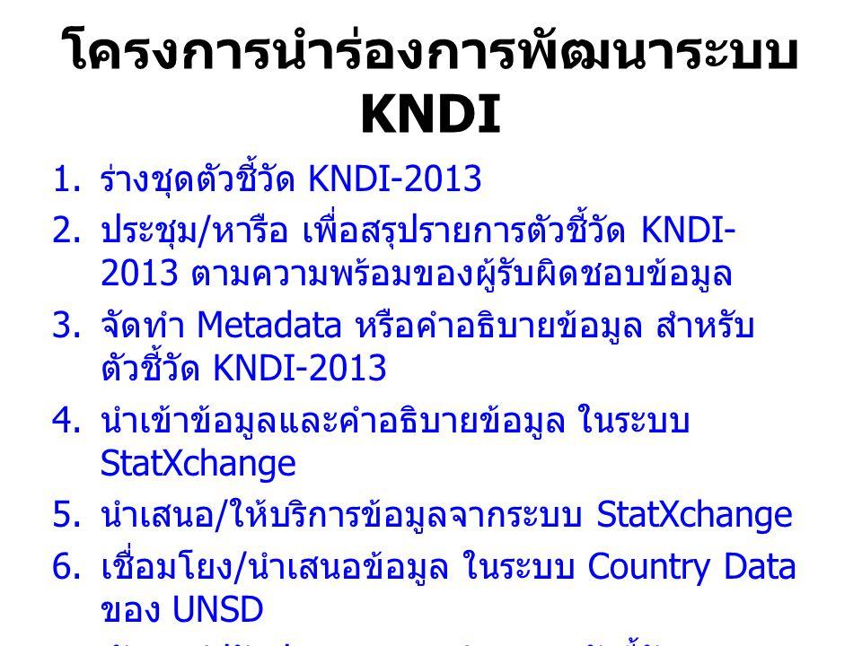 โครงการนำร่องการพัฒนาระบบ KNDI 1.ร่างชุดตัวชี้วัด KNDI-2013 2.