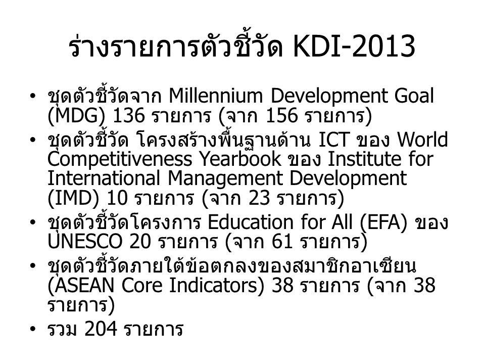 ร่างรายการตัวชี้วัด KDI-2013 ชุดตัวชี้วัดจาก Millennium Development Goal (MDG) 136 รายการ ( จาก 156 รายการ ) ชุดตัวชี้วัด โครงสร้างพื้นฐานด้าน ICT ของ World Competitiveness Yearbook ของ Institute for International Management Development (IMD) 10 รายการ ( จาก 23 รายการ ) ชุดตัวชี้วัดโครงการ Education for All (EFA) ของ UNESCO 20 รายการ ( จาก 61 รายการ ) ชุดตัวชี้วัดภายใต้ข้อตกลงของสมาชิกอาเซียน (ASEAN Core Indicators) 38 รายการ ( จาก 38 รายการ ) รวม 204 รายการ