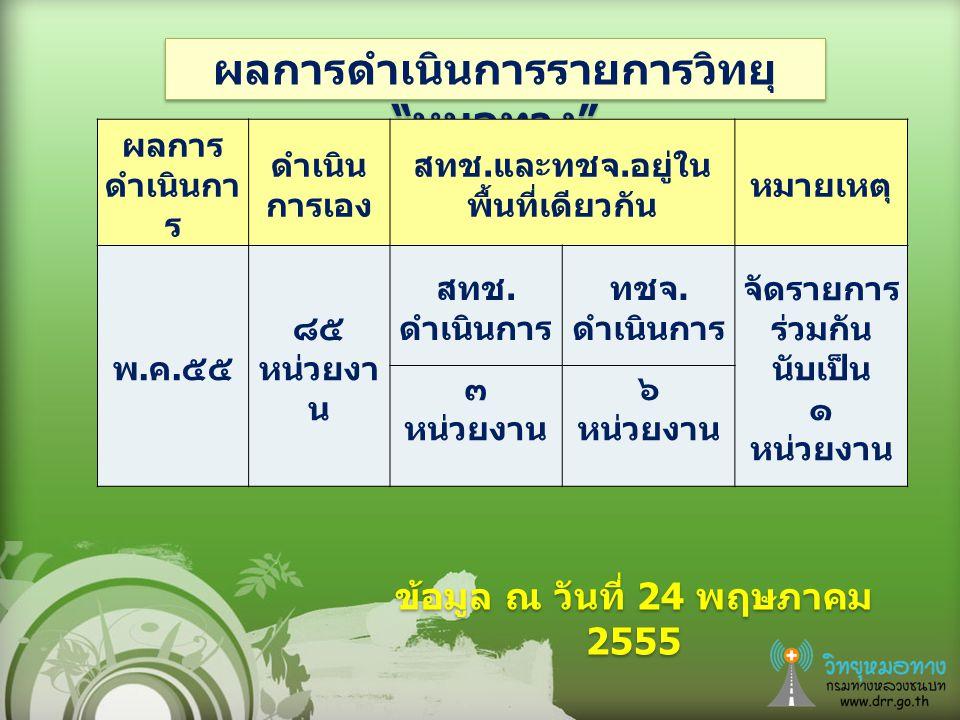 เดือนพฤษภาคม จำนวน 12 หน่วยงาน ได้แก่ ทชจ.ปทุมธานี ทชจ.