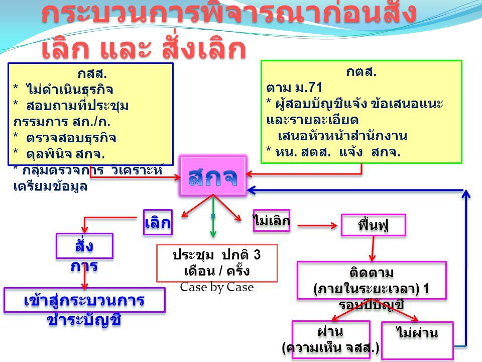 การเข้ากระบวนการ ชำระบัญชี 1.แต่งตั้งจากมติที่ประชุมใหญ่ ( ผู้ชำระ บัญชี ) 2.