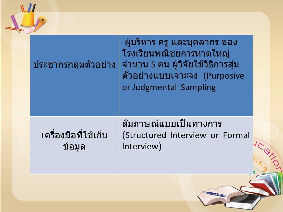 การรวบรวมข้อมูล บันทึกข้อมูลตามคำบอกของผู้ถูก สัมภาษณ์ ข้อมูลที่ได้ จะเก็บรวบรวม ข้อมูลสำคัญ (Key Informant Interview) ของผู้ให้สัมภาษณ์ การวิเคราะห์ข้อมูลสำคัญ วิเคราะห์ข้อมูลเชิงคุณภาพในรูปเชิง พรรณนานำไปสู่คำตอบในการศึกษาและ สรุปตีความตามหลักวิชาการ