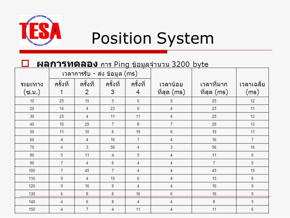 Position System  ผลการทดลอง การ Ping ข้อมูลจำนวน 3200 byte ระยะทาง ( ซ.