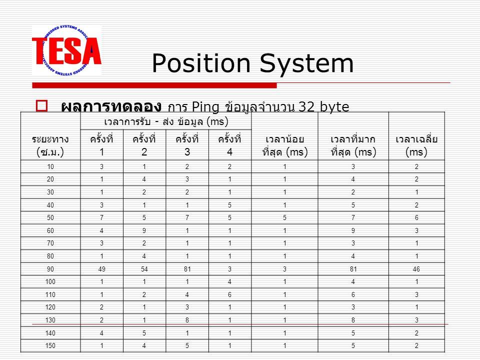 Position System  ผลการทดลอง การ Ping ข้อมูลจำนวน 32 byte ระยะทาง ( ซ.