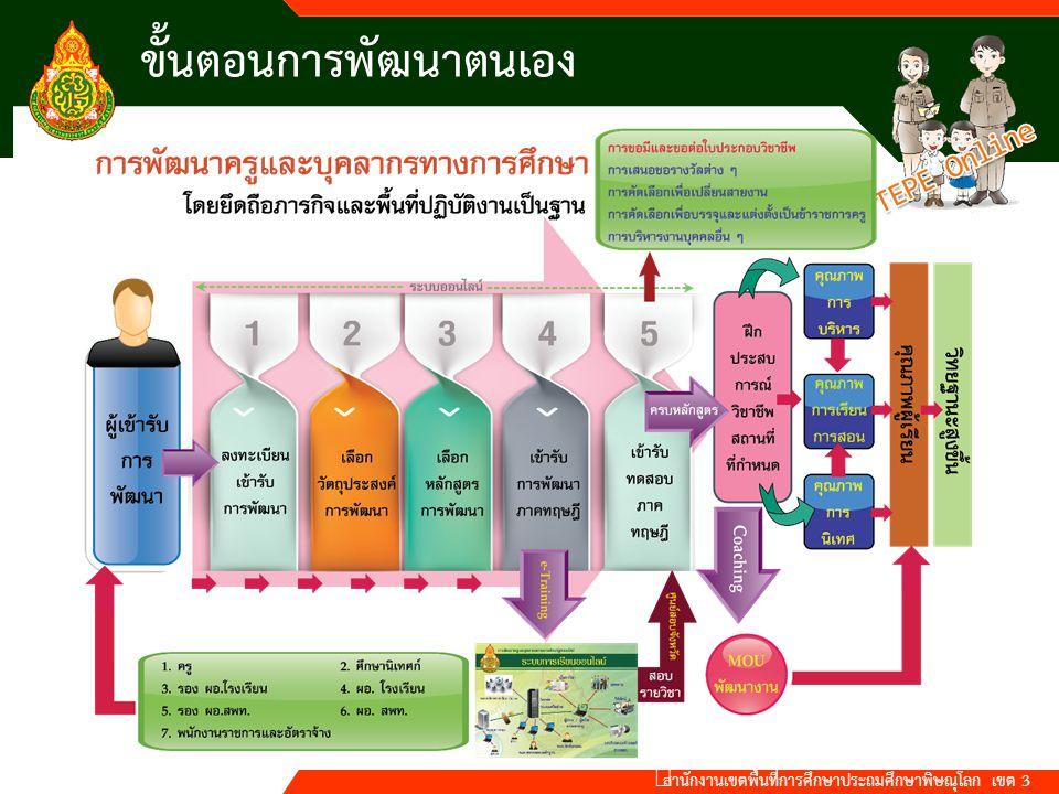 สำนักงานเขตพื้นที่การศึกษาประถมศึกษาพิษณุโลก เขต 3 ขั้นตอนการพัฒนาตนเอง