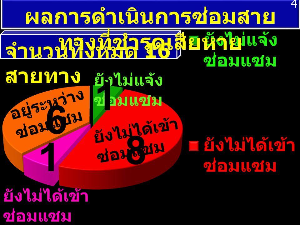 จำนวนทั้งหมด 16 สายทาง 1 ยังไม่ได้เข้า ซ่อมแซม และอยู่ ระหว่างตัด สิทธิ์ อยู่ระหว่าง ซ่อมแซม ยังไม่ได้เข้า ซ่อมแซม ผลการดำเนินการซ่อมสาย ทางที่ชำรุดเส