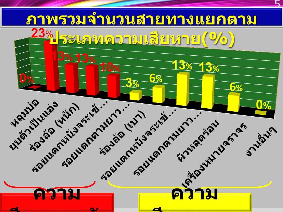 ความ เสียหายหนัก 5 ความ เสียหายเบา ภาพรวมจำนวนสายทางแยกตาม ประเภทความเสียหาย (%) 23 %