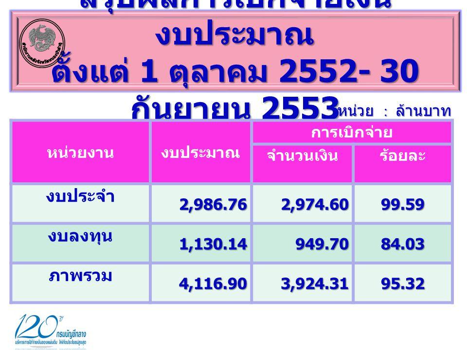 สรุปผลการเบิกจ่ายเงิน งบประมาณ ตั้งแต่ 1 ตุลาคม 2552- 30 กันยายน 2553 หน่วย : ล้านบาท หน่วยงานงบประมาณ การเบิกจ่าย จำนวนเงินร้อยละ งบประจำ 2,986.76 2,974.6099.59 งบลงทุน1,130.14949.7084.03 ภาพรวม4,116.903,924.3195.32