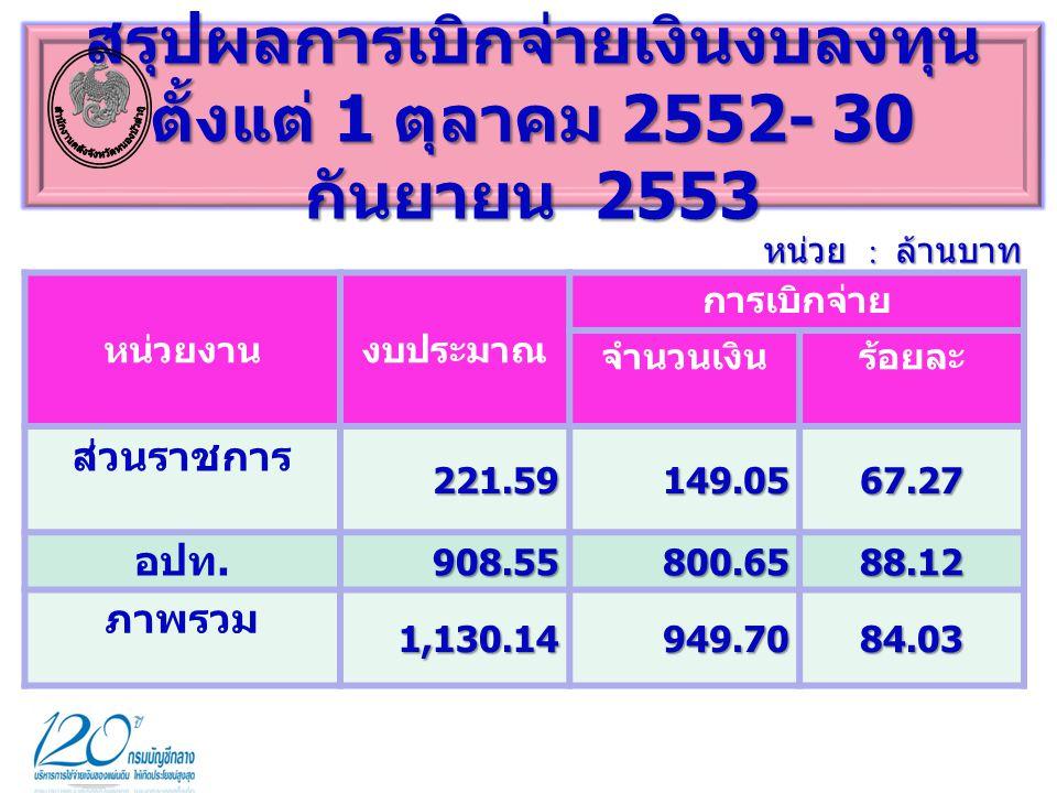  งบลงทุน ร้อยละ 84.03 ลำดับที่ 55 ของประเทศ