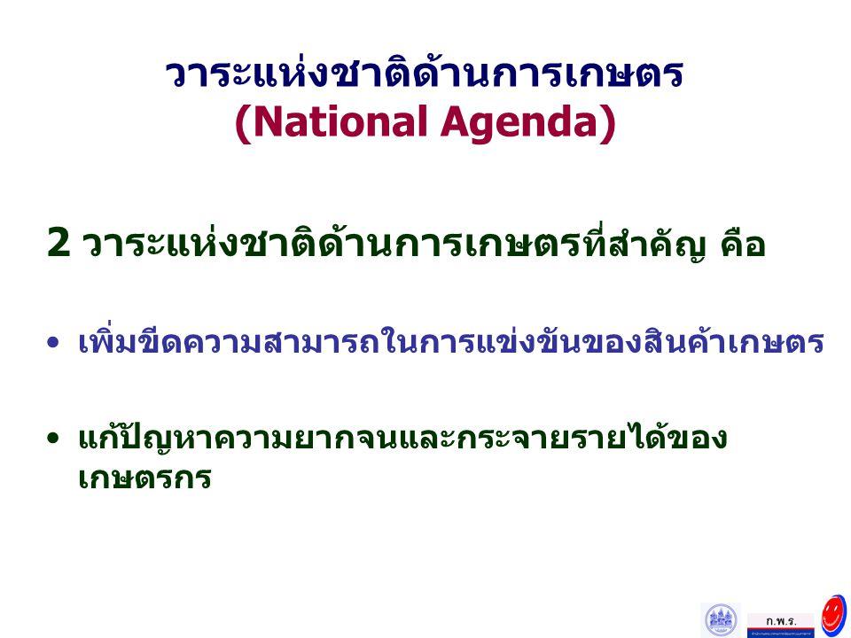 วาระแห่งชาติด้านการเกษตร (National Agenda) 2 วาระแห่งชาติด้านการเกษตร ที่สำคัญ คือ เพิ่มขีดความสามารถในการแข่งขันของสินค้าเกษตร แก้ปัญหาความยากจนและกร