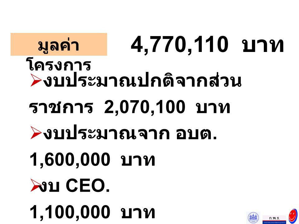 มูลค่า โครงการ  งบประมาณปกติจากส่วน ราชการ 2,070,100 บาท  งบประมาณจาก อบต. 1,600,000 บาท  งบ CEO. 1,100,000 บาท 4,770,110 บาท