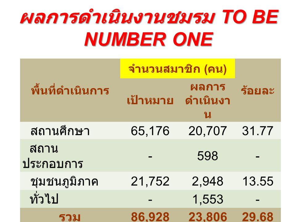 จำนวนชมรม TO BE NUMBER ONE จำแนกตาม Setting ประเภท ทั้งหม ด จำนว น ชมรม จำนวน ศูนย์ เพื่อน ใจ หมาย เหตุ สถานศึกษา 22410344 / 4 สถาน ประกอบการ 212311 / - ชุมชน 27914911 / -