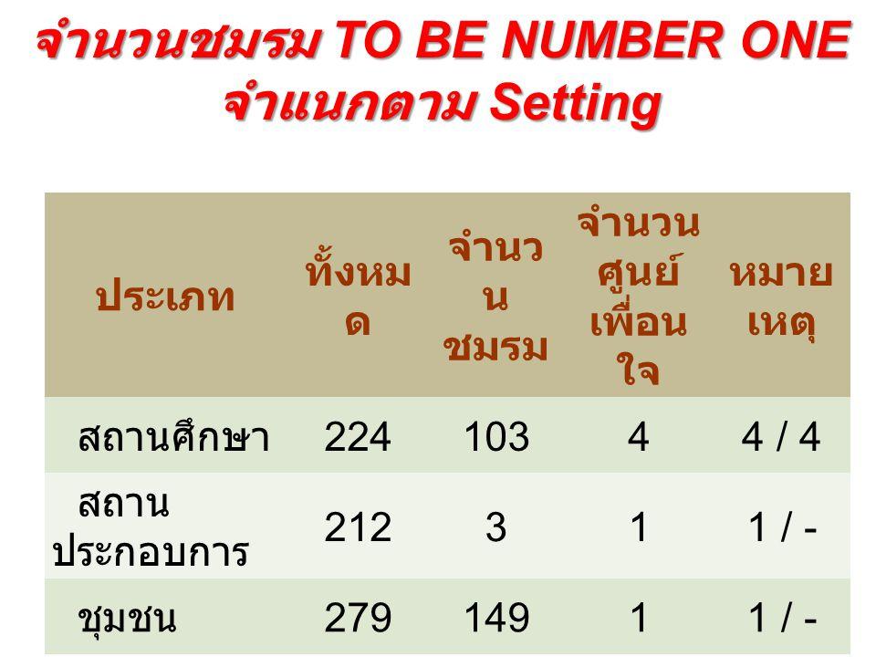 ผลการดำเนินงาน TO BE NUMBER ONE ในปี 2558 1.