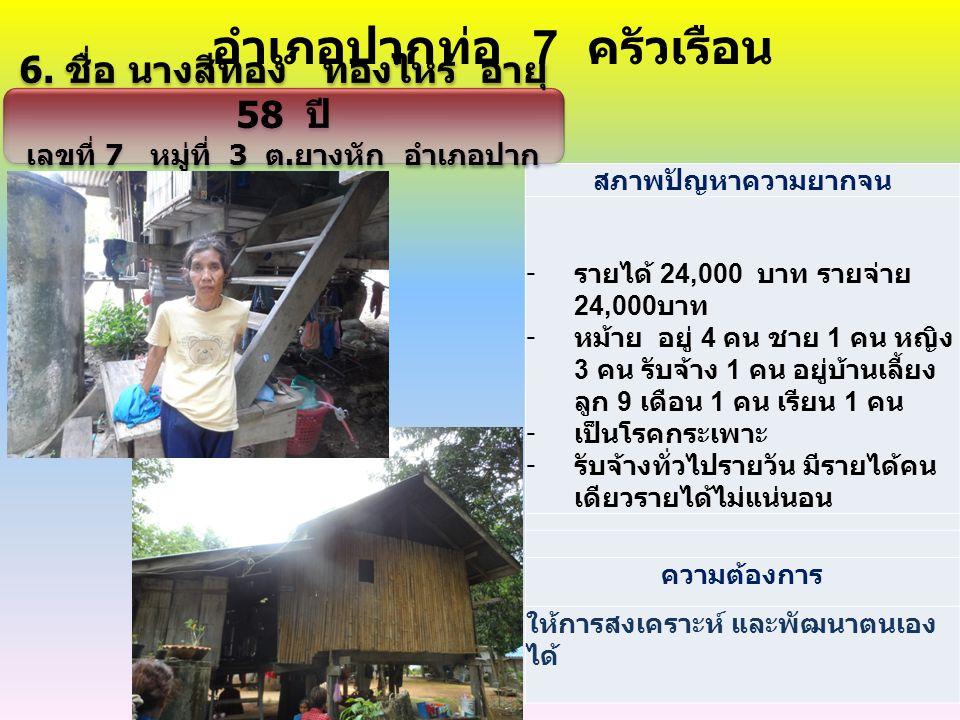 สภาพปัญหาความยากจน - รายได้ 24,000 บาท รายจ่าย 24,000 บาท - หม้าย อยู่ 4 คน ชาย 1 คน หญิง 3 คน รับจ้าง 1 คน อยู่บ้านเลี้ยง ลูก 9 เดือน 1 คน เรียน 1 คน