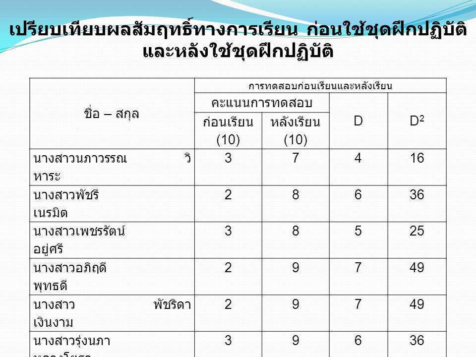ชื่อ – สกุล การทดสอบก่อนเรียนและหลังเรียน คะแนนการทดสอบ DD2D2 ก่อนเรียน (10) หลังเรียน (10) นางสาวนภาวรรณ วิ หาระ 37 416 นางสาวพัชรี เนรมิต 28 636 นางสาวเพชรรัตน์ อยู่ศรี 38 525 นางสาวอภิฤดี พุทธดี 29 749 นางสาว พัชริดา เงินงาม 29 749 นางสาวรุ่งนภา หลวงโยธา 39 636 นางสาวสุทธิดา โพธิ์ร่มเผือก 29 749 นางสาวไพริน เพิ่มพิพัฒน์ 39 636 นางสาววิชุดา หวังผล 37 416 นางสาวณัฐภรณ์ อสุนีย์ ณ อยุธยา 37 416 เปรียบเทียบผลสัมฤทธิ์ทางการเรียน ก่อนใช้ชุดฝึกปฏิบัติ และหลังใช้ชุดฝึกปฏิบัติ