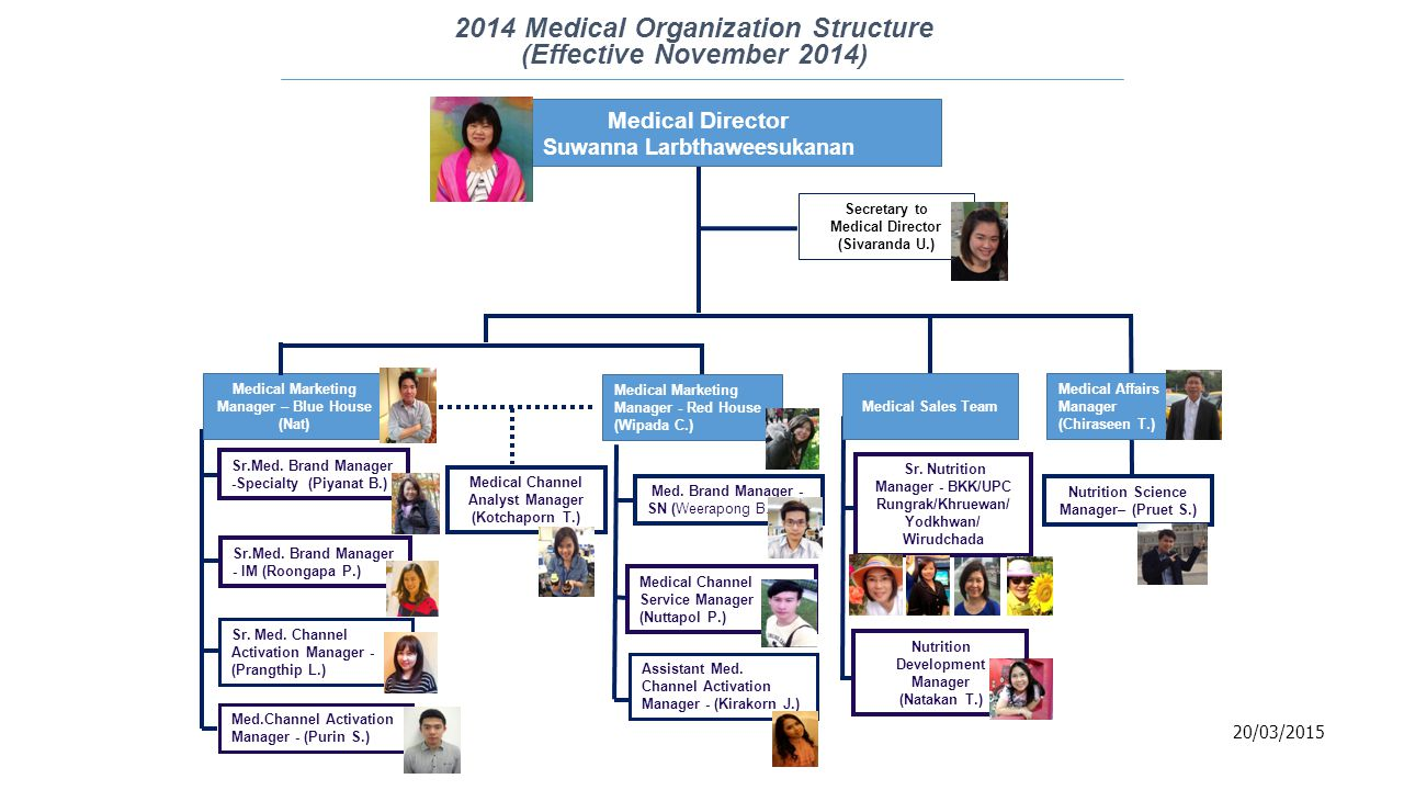 2014 Medical Organization Structure (Effective November 2014) Medical Director Suwanna Larbthaweesukanan Medical Marketing Manager – Blue House (Nat) Medical Sales Team Medical Affairs Manager (Chiraseen T.) Sr.