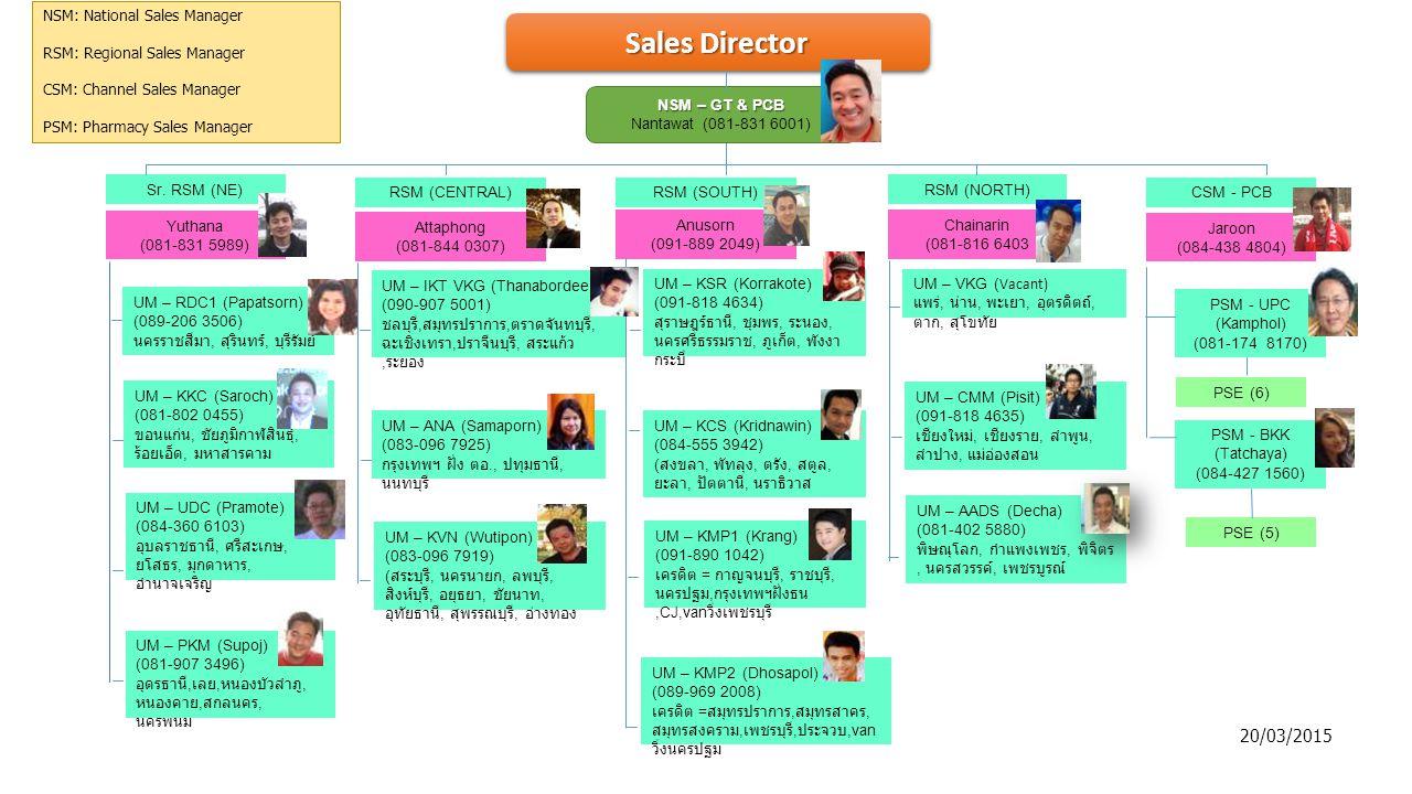 Sales Director Yuthana (081-831 5989) Sr. RSM (NE) Attaphong (081-844 0307) RSM (CENTRAL) Anusorn (091-889 2049) RSM (SOUTH) Chainarin (081-816 6403 R