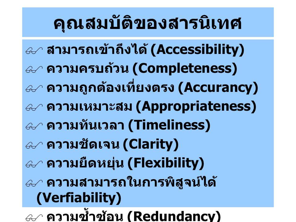 คุณสมบัติของสารนิเทศ  สามารถเข้าถึงได้ (Accessibility)  ความครบถ้วน (Completeness)  ความถูกต้องเที่ยงตรง (Accurancy)  ความเหมาะสม (Appropriateness