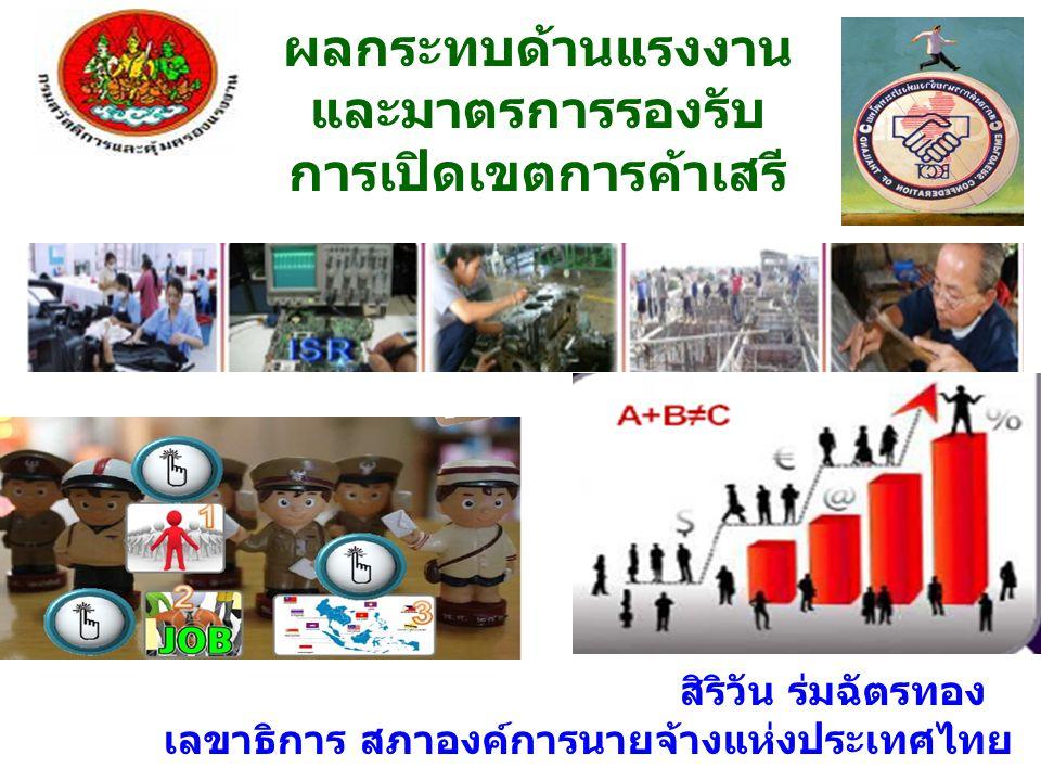 ผลกระทบด้านแรงงาน และมาตรการรองรับ การเปิดเขตการค้าเสรี สิริวัน ร่มฉัตรทอง เลขาธิการ สภาองค์การนายจ้างแห่งประเทศไทย