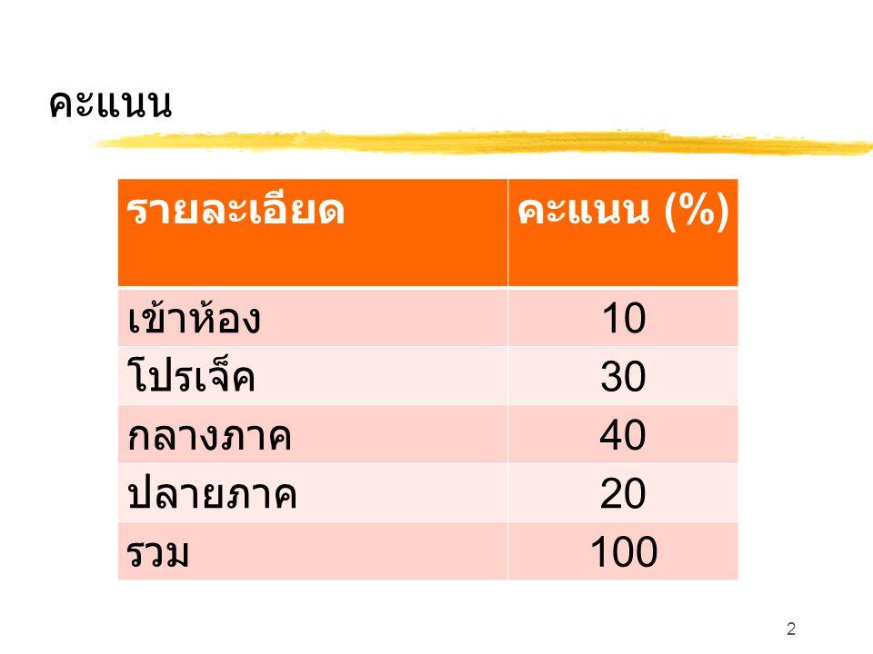 คะแนน รายละเอียดคะแนน (%) เข้าห้อง 10 โปรเจ็ค 30 กลางภาค 40 ปลายภาค 20 รวม 100 2