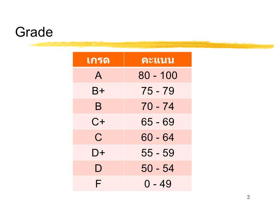 Grade เกรดคะแนน A80 - 100 B+75 - 79 B70 - 74 C+65 - 69 C60 - 64 D+55 - 59 D50 - 54 F0 - 49 3