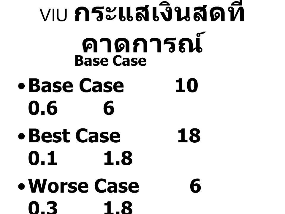 VIU กระแสเงินสดที่ คาดการณ์ Base Case Base Case 10 0.6 6 Best Case 18 0.1 1.8 Worse Case 6 0.3 1.8 8.6+1