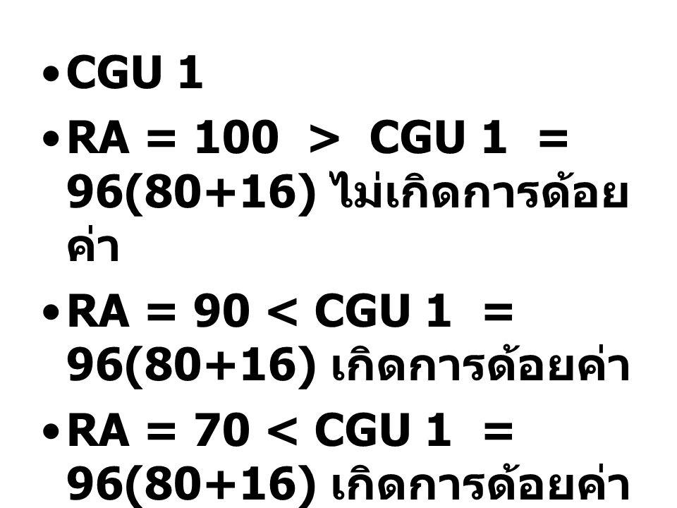 CGU 1 RA = 100 > CGU 1 = 96(80+16) ไม่เกิดการด้อย ค่า RA = 90 < CGU 1 = 96(80+16) เกิดการด้อยค่า RA = 70 < CGU 1 = 96(80+16) เกิดการด้อยค่า