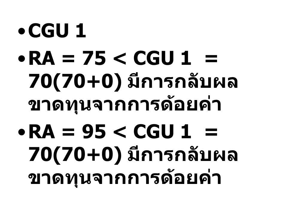 CGU 1 RA = 75 < CGU 1 = 70(70+0) มีการกลับผล ขาดทุนจากการด้อยค่า RA = 95 < CGU 1 = 70(70+0) มีการกลับผล ขาดทุนจากการด้อยค่า