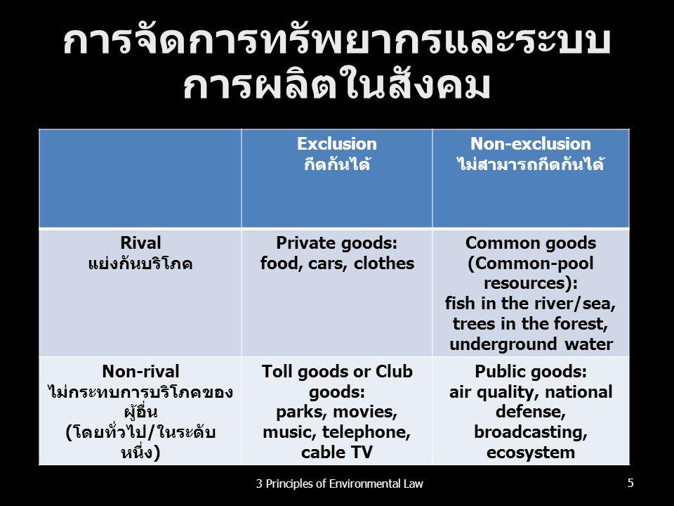 น้ำทะเลร้อนขึ้น 263 Principles of Environmental Law