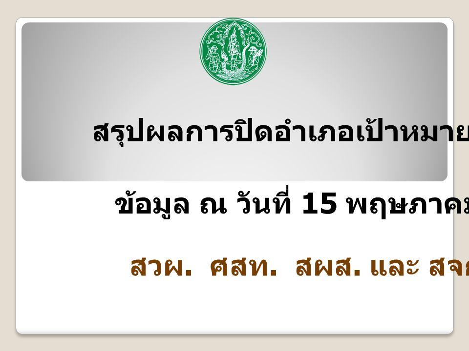 ปิดอำเภอเป้าหมาย ปี 2556 จำนวน 69 จังหวัด ผ่าน 39 จังหวัด ณ 30 เม.