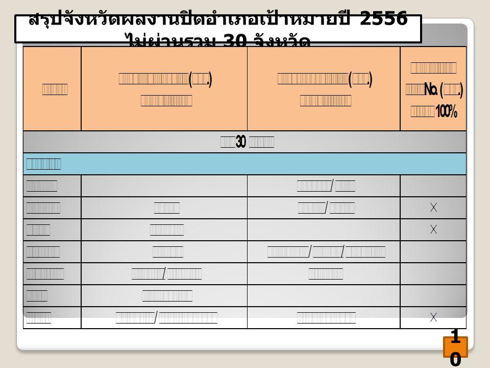 สรุปจังหวัดผลงานปิดอำเภอเป้าหมายปี 2556 ไม่ผ่านรวม 30 จังหวัด 1010