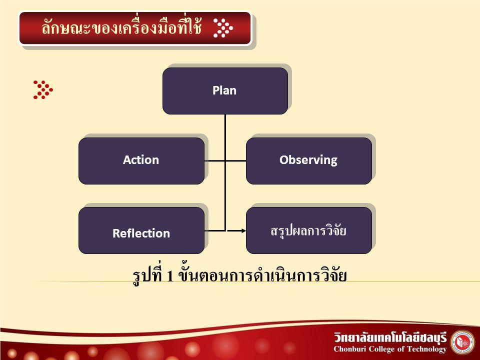 ลักษณะของเครื่องมือที่ใช้ Plan Action Observing Reflection สรุปผลการวิจัย รูปที่ 1 ขั้นตอนการดำเนินการวิจัย