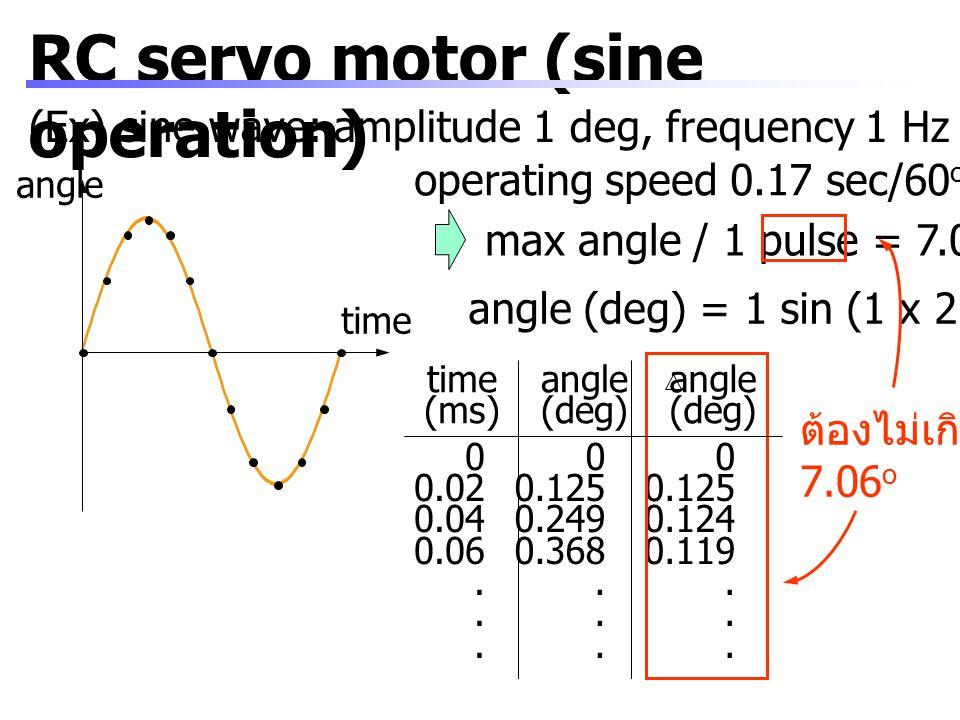 RC servo motor (sine operation) time angle time (ms) angle (deg) angle (deg) (Ex) sine wave: amplitude 1 deg, frequency 1 Hz angle (deg) = 1 sin (1 x